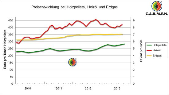 Holzpellets im Preisvergleich mit Erdöl und Erdgas